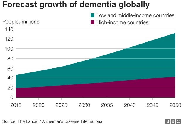 Forecast growth of dementia globally
